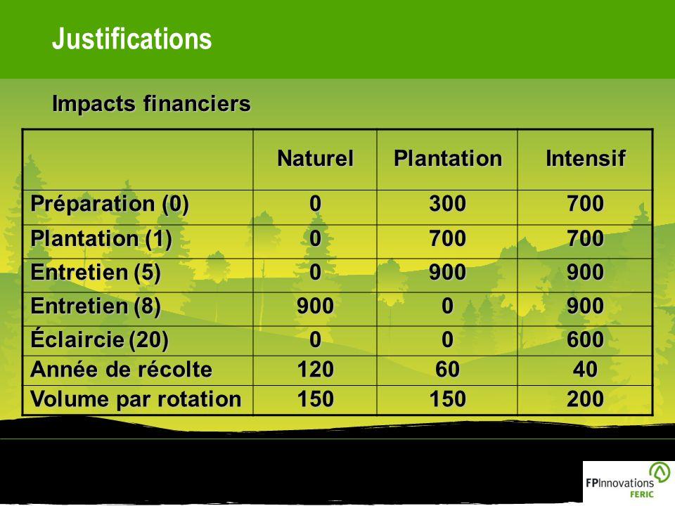 Justifications Impacts financiers NaturelPlantationIntensif Préparation (0) 0300700 Plantation (1) 0700700 Entretien (5) 0900900 Entretien (8) 9000900 Éclaircie (20) 00600 Année de récolte 1206040 Volume par rotation 150150200