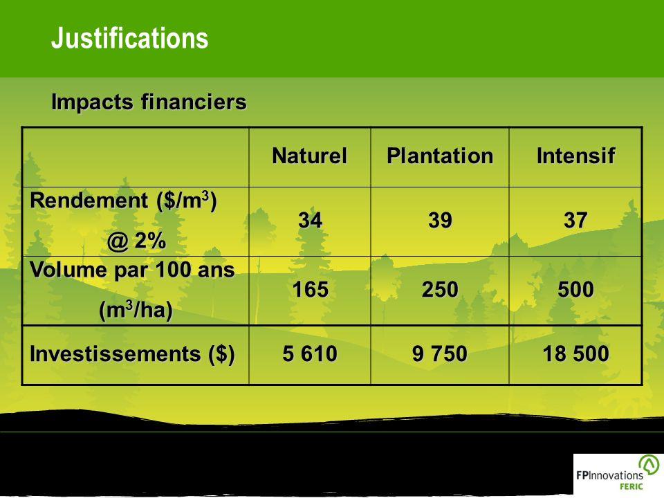 Justifications Impacts financiers NaturelPlantationIntensif Rendement ($/m 3 ) @ 2% 343937 Volume par 100 ans (m 3 /ha) 165250500 Investissements ($) 5 610 9 750 18 500