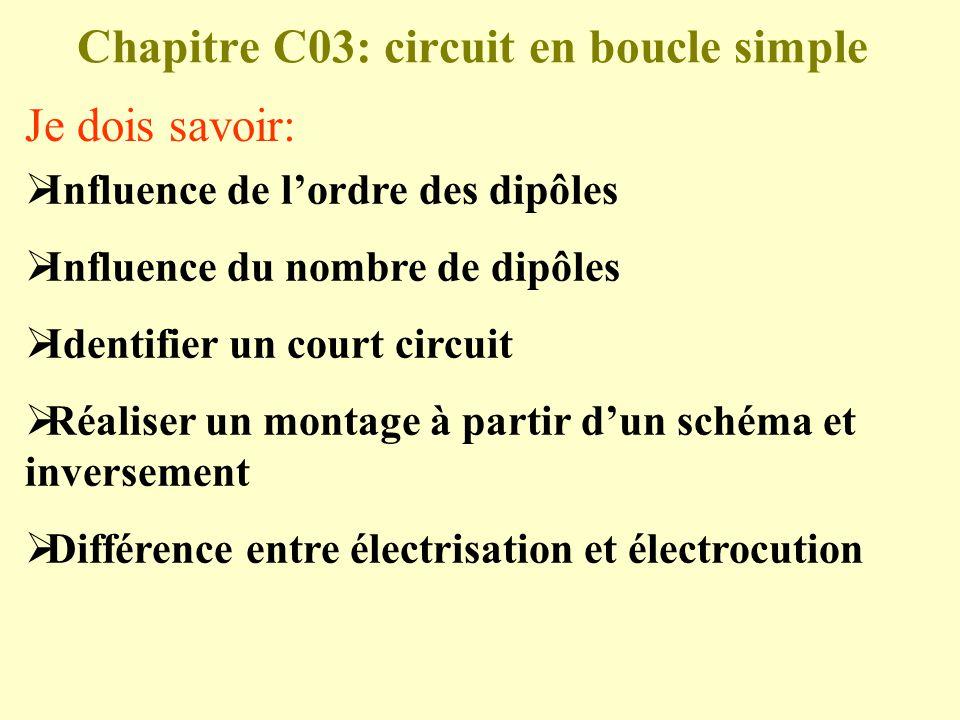 Influence de lordre des dipôles Influence du nombre de dipôles Identifier un court circuit Réaliser un montage à partir dun schéma et inversement Diff