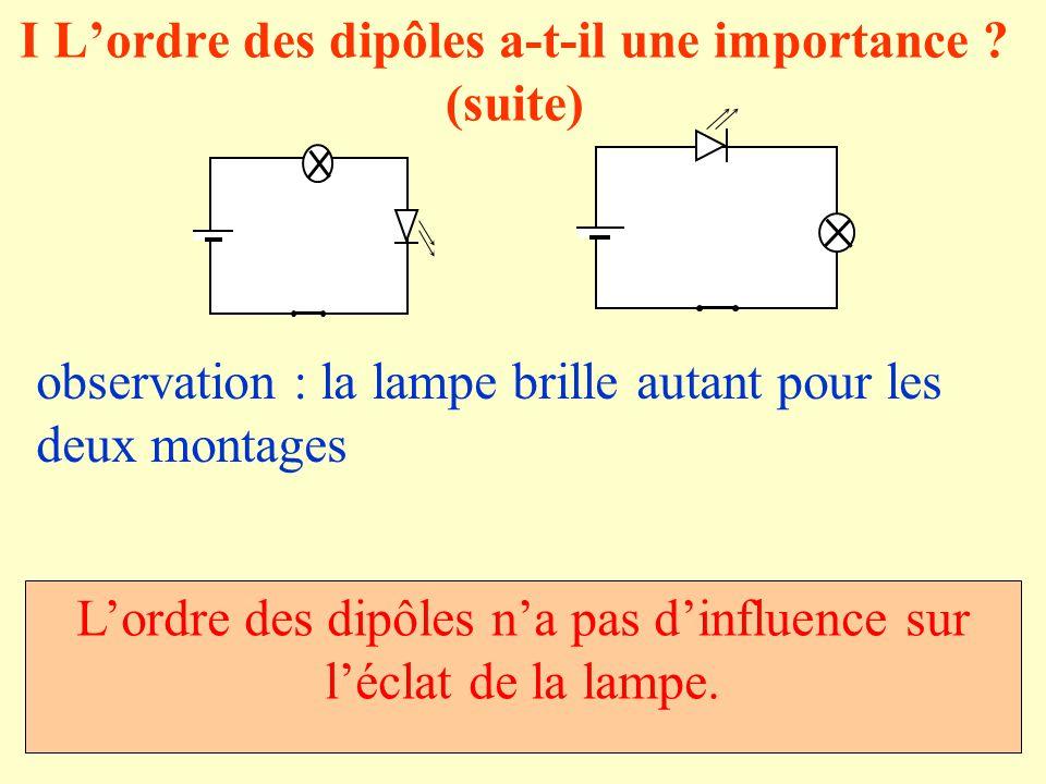I Lordre des dipôles a-t-il une importance ? (suite) observation : la lampe brille autant pour les deux montages Lordre des dipôles na pas dinfluence