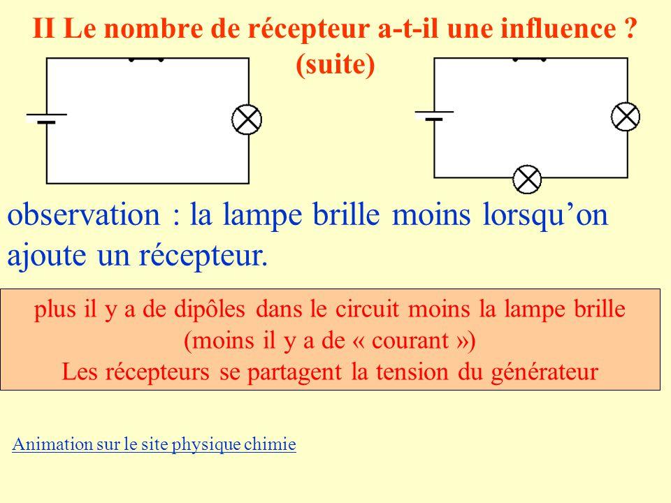 II Le nombre de récepteur a-t-il une influence ? (suite) observation : la lampe brille moins lorsquon ajoute un récepteur. plus il y a de dipôles dans