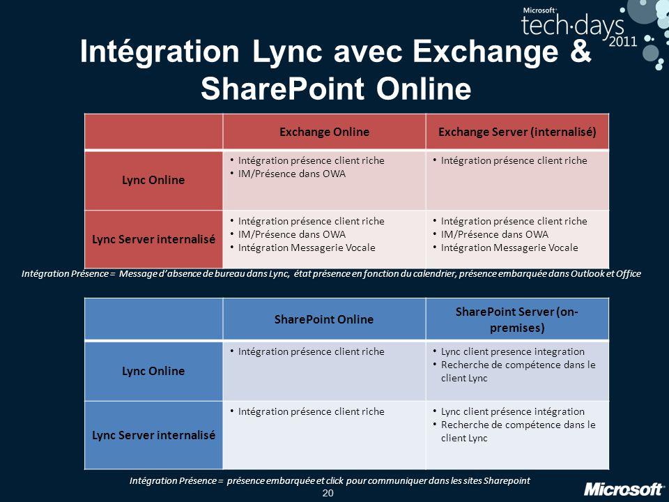 20 Intégration Lync avec Exchange & SharePoint Online Exchange OnlineExchange Server (internalisé) Lync Online Intégration présence client riche IM/Pr
