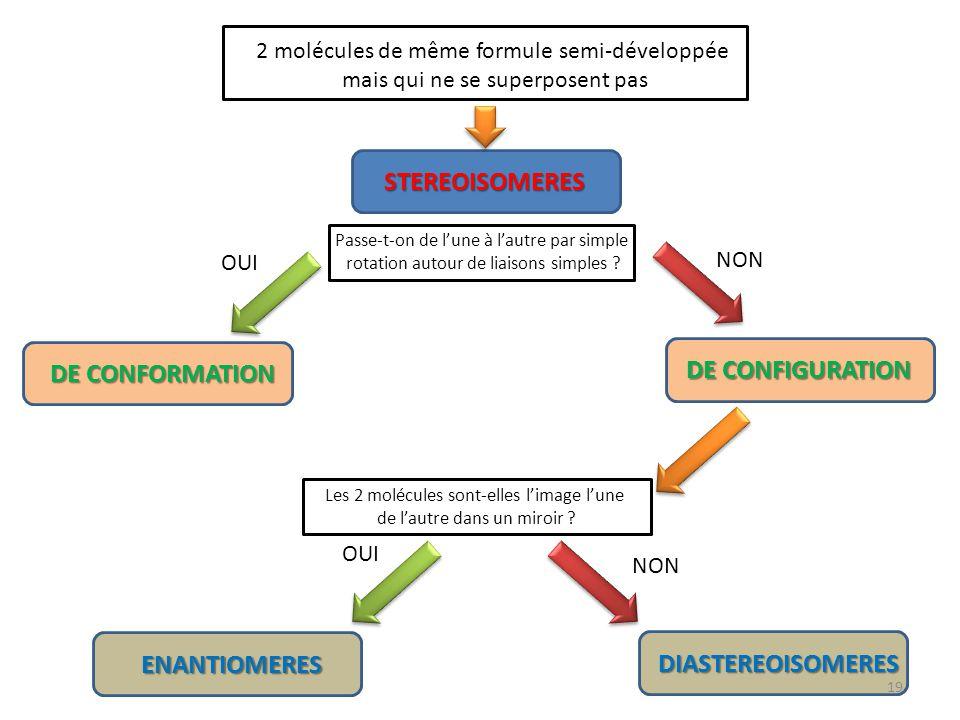 DE CONFIGURATION STEREOISOMERES DE CONFORMATION ENANTIOMERES DIASTEREOISOMERES 2 molécules de même formule semi-développée mais qui ne se superposent