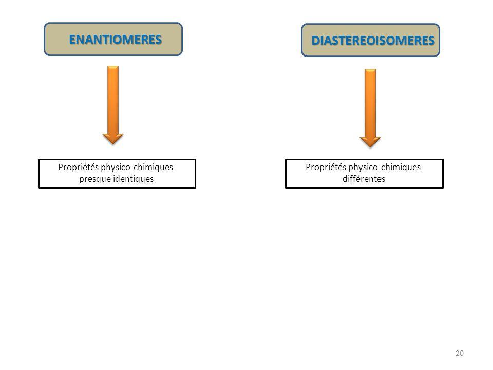 DIASTEREOISOMERES Propriétés physico-chimiques presque identiques Propriétés physico-chimiques différentes ENANTIOMERES 20