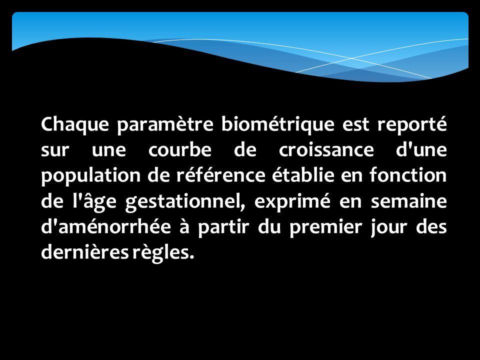 Chaque paramètre biométrique est reporté sur une courbe de croissance d'une population de référence établie en fonction de l'âge gestationnel, exprimé