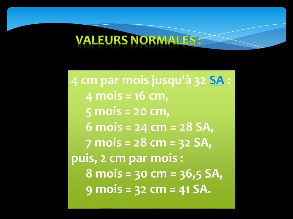 4 cm par mois jusqu à 32 SA :SA 4 mois = 16 cm, 5 mois = 20 cm, 6 mois = 24 cm = 28 SA, 7 mois = 28 cm = 32 SA, puis, 2 cm par mois : 8 mois = 30 cm = 36,5 SA, 9 mois = 32 cm = 41 SA.