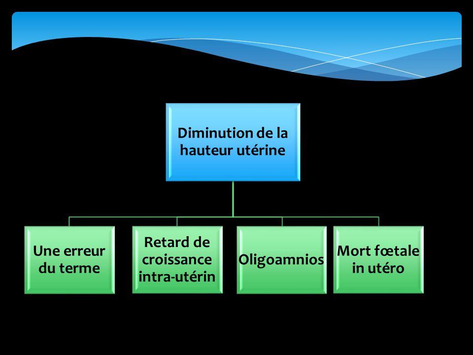 Diminution de la hauteur utérine Une erreur du terme Oligoamnios Mort fœtale in utéro Retard de croissance intra-utérin