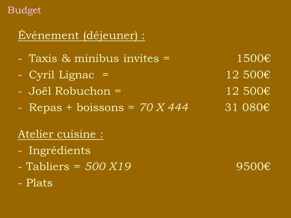 Événement (déjeuner) : -Taxis & minibus invites = 1500 -Cyril Lignac = 12 500 -Joël Robuchon = 12 500 -Repas + boissons = 70 X 444 31 080 Atelier cuisine : -Ingrédients - Tabliers = 500 X19 9500 - Plats
