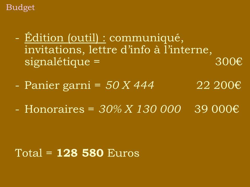 Budget -Édition (outil) : communiqué, invitations, lettre dinfo à linterne, signalétique = 300 -Panier garni = 50 X 444 22 200 -Honoraires = 30% X 130 000 39 000 Total = 128 580 Euros