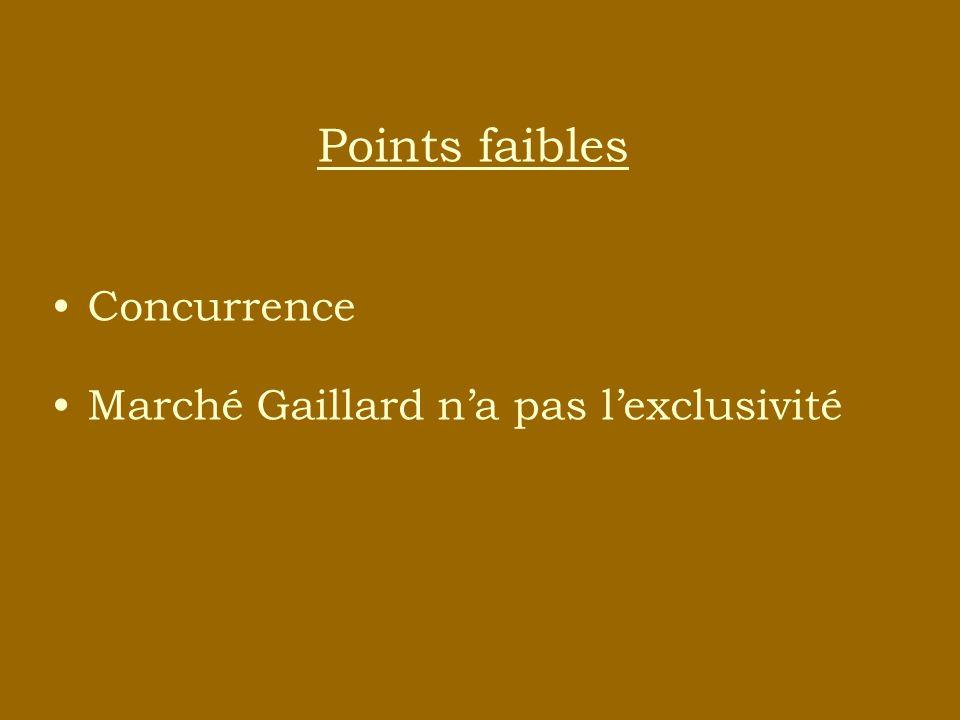 Points faibles Concurrence Marché Gaillard na pas lexclusivité