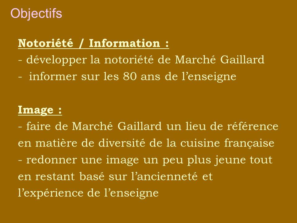 Notoriété / Information : - développer la notoriété de Marché Gaillard -informer sur les 80 ans de lenseigne Image : - faire de Marché Gaillard un lieu de référence en matière de diversité de la cuisine française - redonner une image un peu plus jeune tout en restant basé sur lancienneté et lexpérience de lenseigne