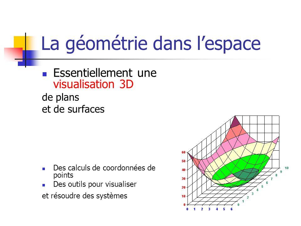 La géométrie dans lespace Essentiellement une visualisation 3D de plans et de surfaces Des calculs de coordonnées de points Des outils pour visualiser et résoudre des systèmes