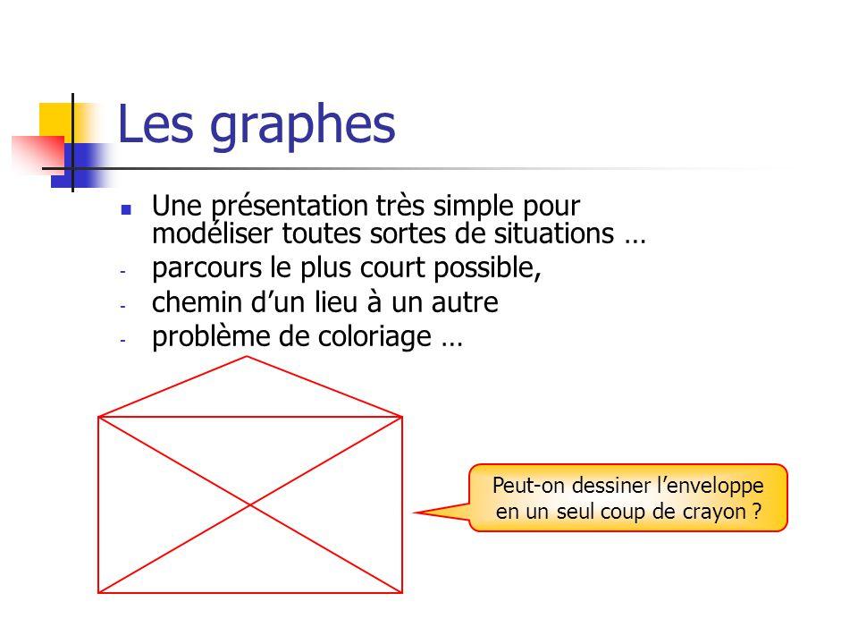 Les graphes Une présentation très simple pour modéliser toutes sortes de situations … - parcours le plus court possible, - chemin dun lieu à un autre - problème de coloriage … Peut-on dessiner lenveloppe en un seul coup de crayon