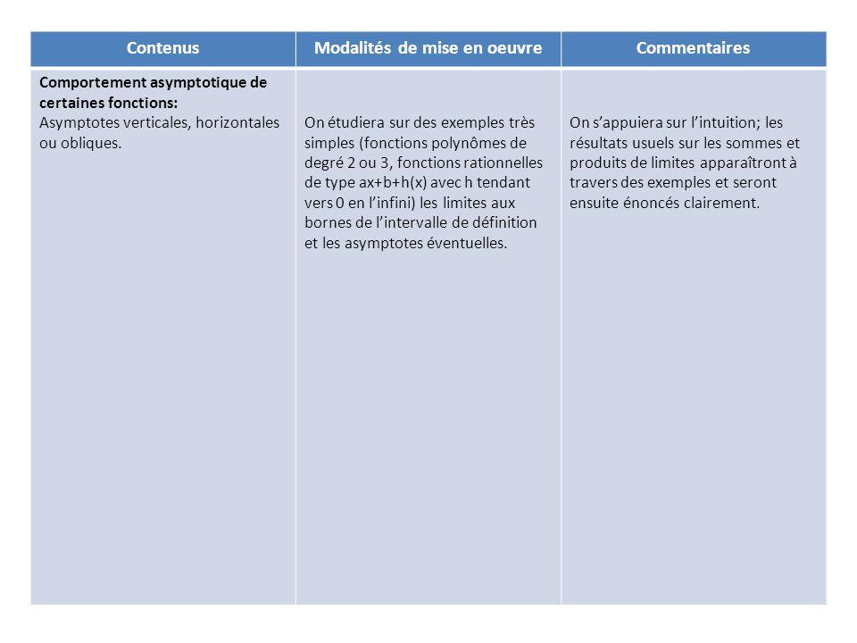 ContenusModalités de mise en oeuvreCommentaires Comportement asymptotique de certaines fonctions: Asymptotes verticales, horizontales ou obliques.
