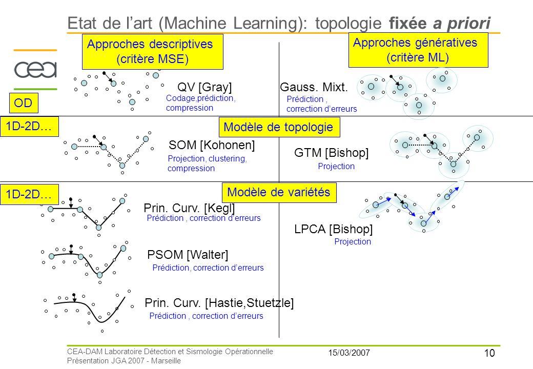 10 15/03/2007 CEA-DAM Laboratoire Détection et Sismologie Opérationnelle Présentation JGA 2007 - Marseille QV [Gray] Approches descriptives (critère M