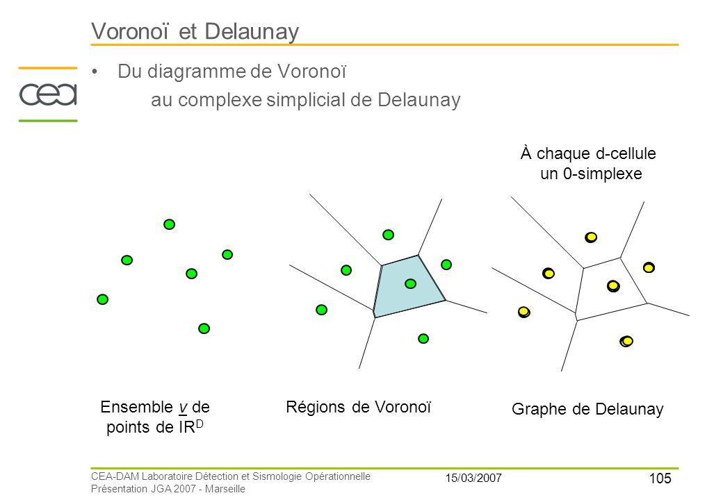 105 15/03/2007 CEA-DAM Laboratoire Détection et Sismologie Opérationnelle Présentation JGA 2007 - Marseille Voronoï et Delaunay Du diagramme de Vorono