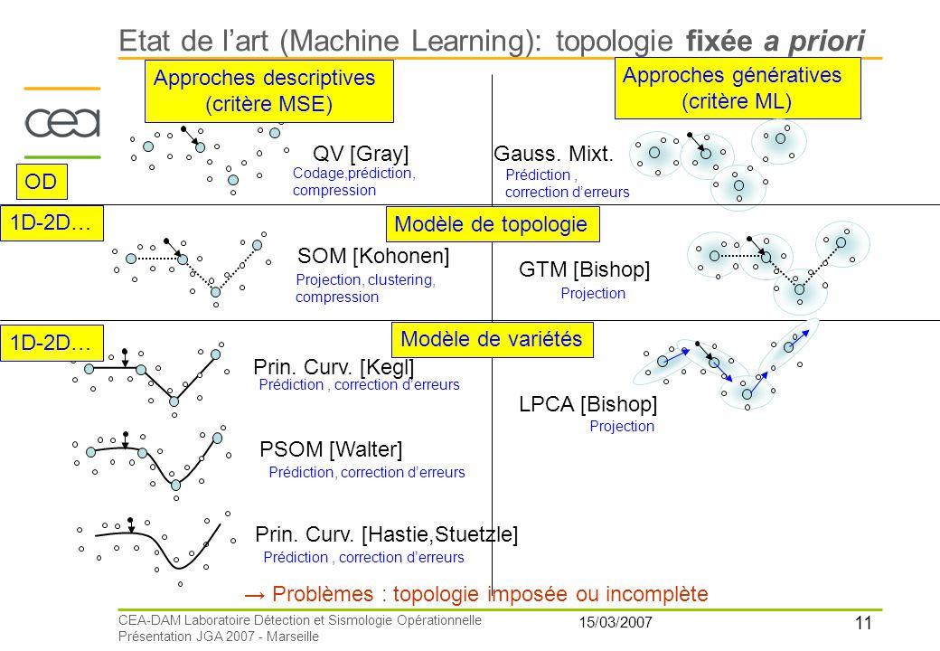 11 15/03/2007 CEA-DAM Laboratoire Détection et Sismologie Opérationnelle Présentation JGA 2007 - Marseille QV [Gray] Approches descriptives (critère M