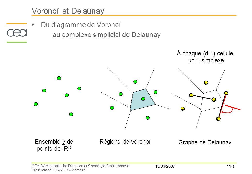 110 15/03/2007 CEA-DAM Laboratoire Détection et Sismologie Opérationnelle Présentation JGA 2007 - Marseille Voronoï et Delaunay Du diagramme de Vorono