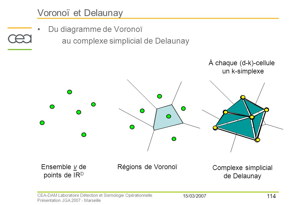 114 15/03/2007 CEA-DAM Laboratoire Détection et Sismologie Opérationnelle Présentation JGA 2007 - Marseille Voronoï et Delaunay Du diagramme de Vorono