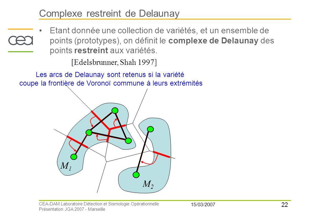 22 15/03/2007 CEA-DAM Laboratoire Détection et Sismologie Opérationnelle Présentation JGA 2007 - Marseille Complexe restreint de Delaunay [Edelsbrunne