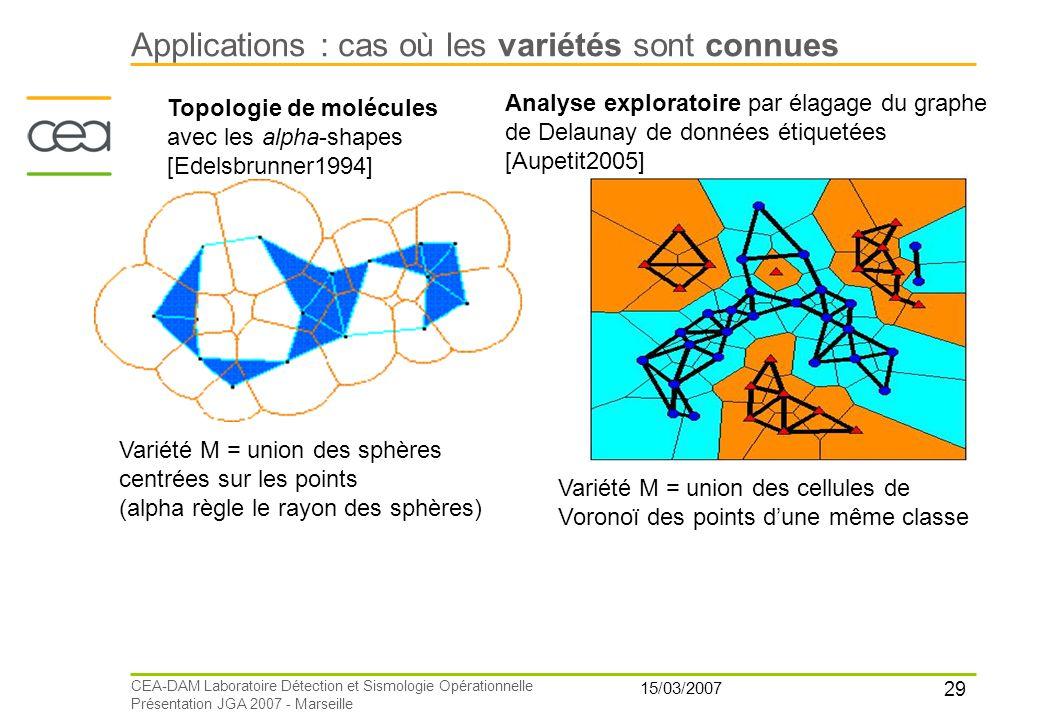 29 15/03/2007 CEA-DAM Laboratoire Détection et Sismologie Opérationnelle Présentation JGA 2007 - Marseille Applications : cas où les variétés sont con