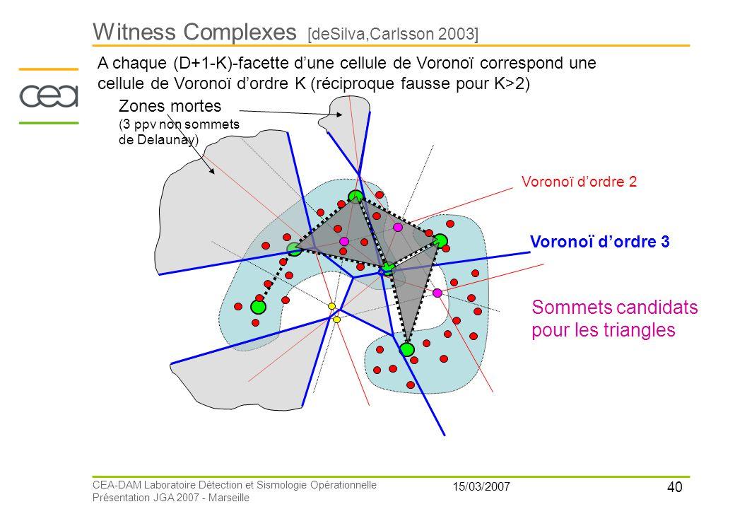 40 15/03/2007 CEA-DAM Laboratoire Détection et Sismologie Opérationnelle Présentation JGA 2007 - Marseille Witness Complexes [deSilva,Carlsson 2003] Z