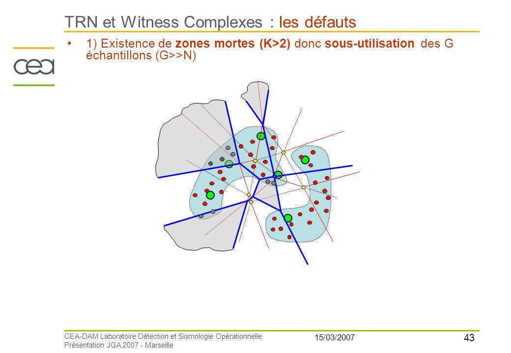 43 15/03/2007 CEA-DAM Laboratoire Détection et Sismologie Opérationnelle Présentation JGA 2007 - Marseille TRN et Witness Complexes : les défauts 1) E