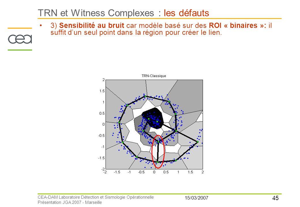 45 15/03/2007 CEA-DAM Laboratoire Détection et Sismologie Opérationnelle Présentation JGA 2007 - Marseille TRN et Witness Complexes : les défauts 3) S