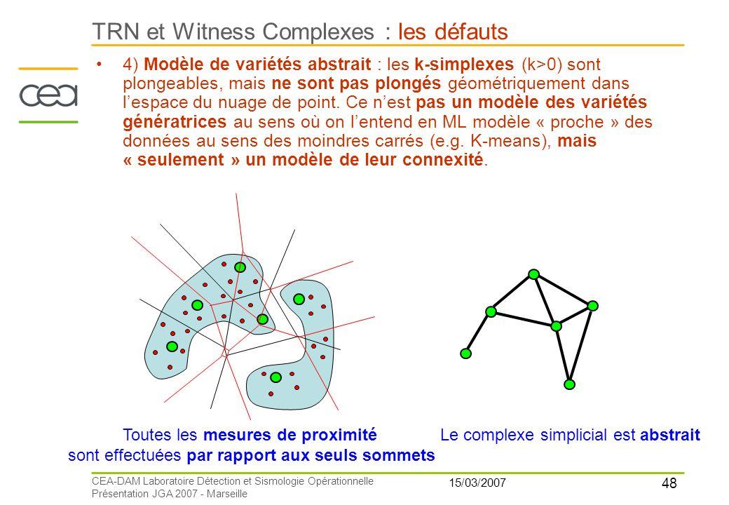 48 15/03/2007 CEA-DAM Laboratoire Détection et Sismologie Opérationnelle Présentation JGA 2007 - Marseille TRN et Witness Complexes : les défauts Tout
