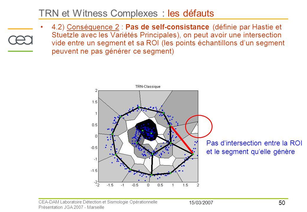 50 15/03/2007 CEA-DAM Laboratoire Détection et Sismologie Opérationnelle Présentation JGA 2007 - Marseille TRN et Witness Complexes : les défauts 4.2)