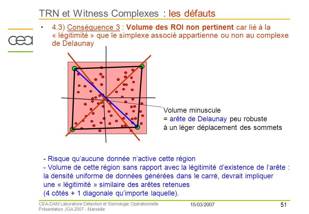 51 15/03/2007 CEA-DAM Laboratoire Détection et Sismologie Opérationnelle Présentation JGA 2007 - Marseille TRN et Witness Complexes : les défauts 4.3)