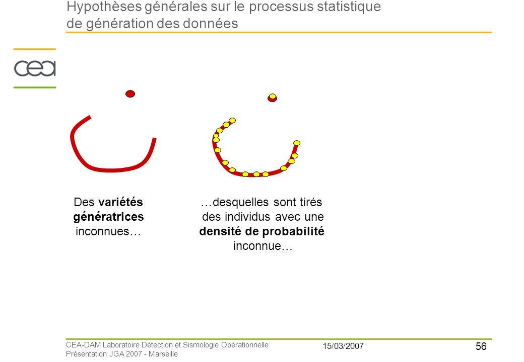 56 15/03/2007 CEA-DAM Laboratoire Détection et Sismologie Opérationnelle Présentation JGA 2007 - Marseille Des variétés génératrices inconnues… …desqu