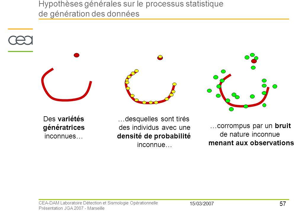 57 15/03/2007 CEA-DAM Laboratoire Détection et Sismologie Opérationnelle Présentation JGA 2007 - Marseille Des variétés génératrices inconnues… …desqu