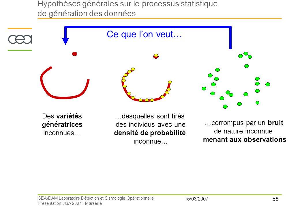 58 15/03/2007 CEA-DAM Laboratoire Détection et Sismologie Opérationnelle Présentation JGA 2007 - Marseille Des variétés génératrices inconnues… …desqu