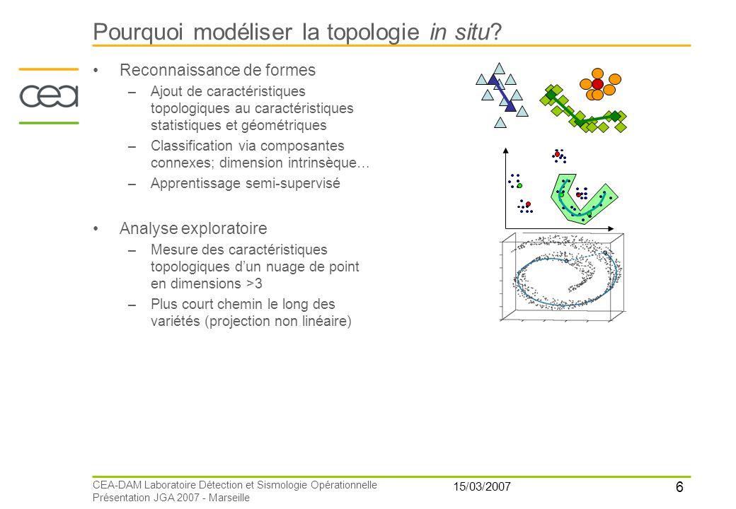 6 15/03/2007 CEA-DAM Laboratoire Détection et Sismologie Opérationnelle Présentation JGA 2007 - Marseille Pourquoi modéliser la topologie in situ? Rec