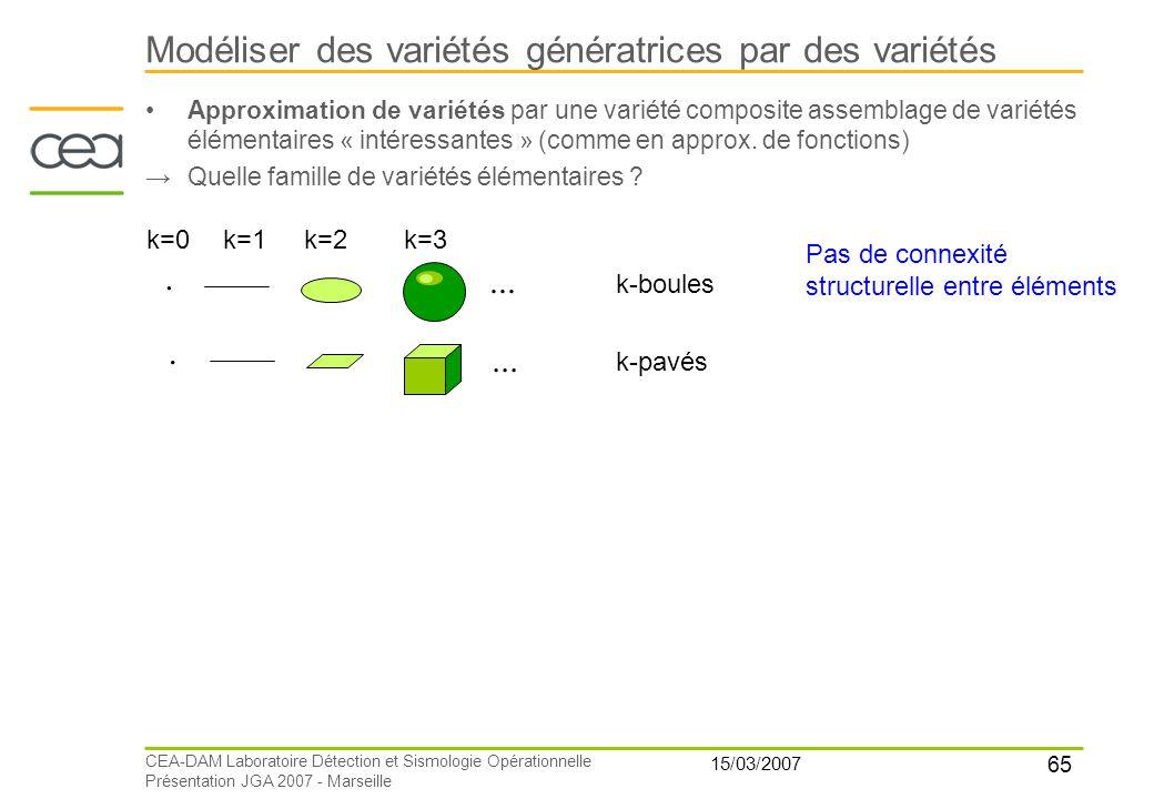 65 15/03/2007 CEA-DAM Laboratoire Détection et Sismologie Opérationnelle Présentation JGA 2007 - Marseille Modéliser des variétés génératrices par des
