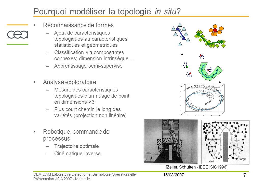 7 15/03/2007 CEA-DAM Laboratoire Détection et Sismologie Opérationnelle Présentation JGA 2007 - Marseille Pourquoi modéliser la topologie in situ? Rec