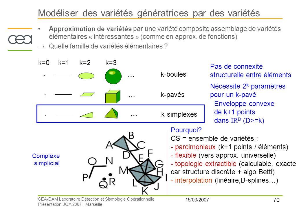 70 15/03/2007 CEA-DAM Laboratoire Détection et Sismologie Opérationnelle Présentation JGA 2007 - Marseille Modéliser des variétés génératrices par des