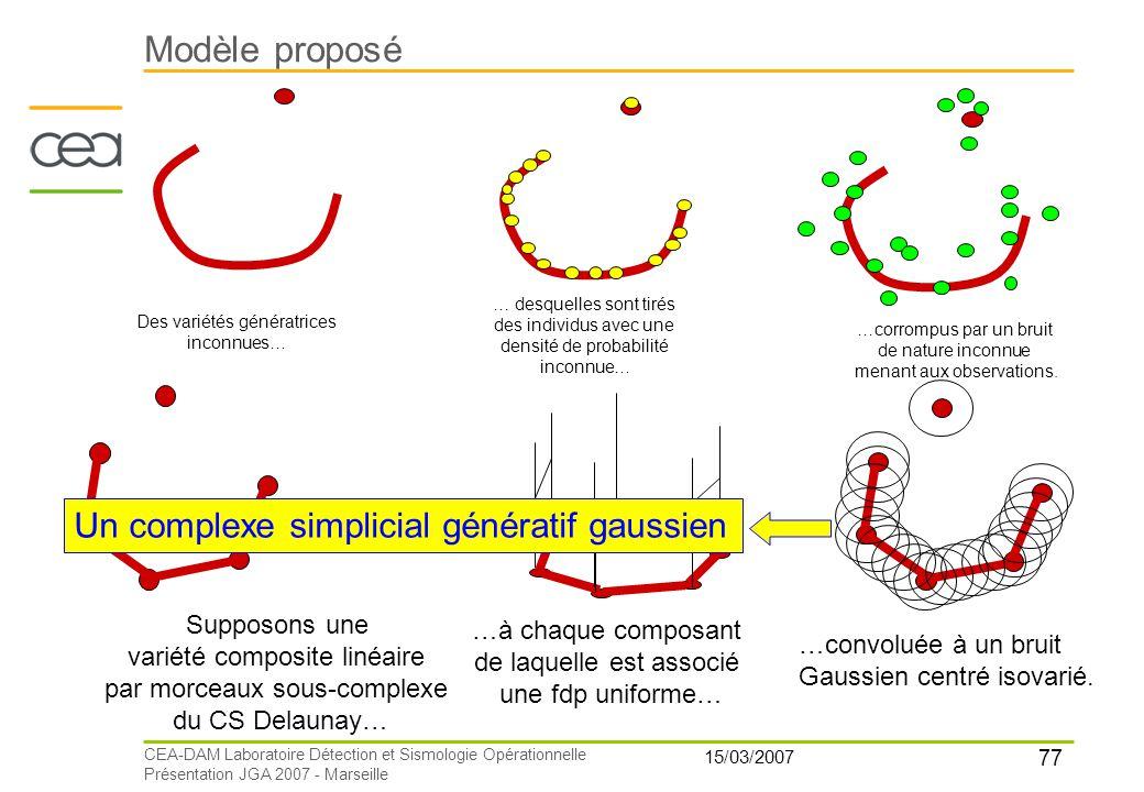 77 15/03/2007 CEA-DAM Laboratoire Détection et Sismologie Opérationnelle Présentation JGA 2007 - Marseille Modèle proposé Des variétés génératrices in