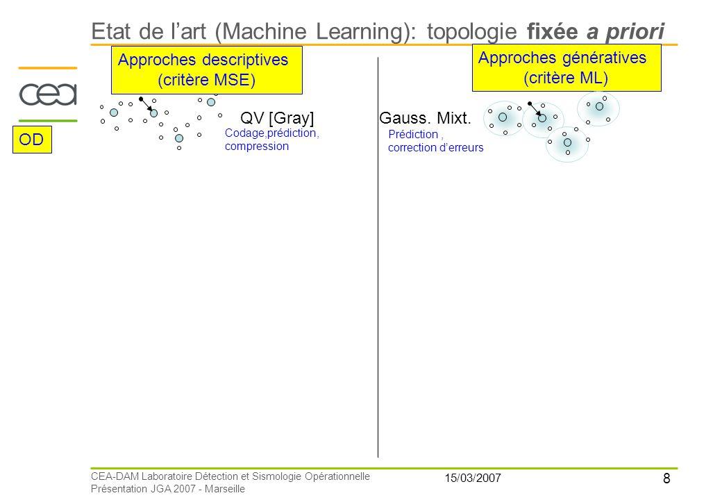 8 15/03/2007 CEA-DAM Laboratoire Détection et Sismologie Opérationnelle Présentation JGA 2007 - Marseille QV [Gray] Approches descriptives (critère MS