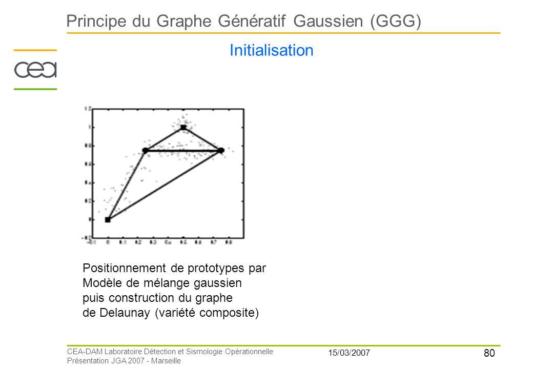 80 15/03/2007 CEA-DAM Laboratoire Détection et Sismologie Opérationnelle Présentation JGA 2007 - Marseille Principe du Graphe Génératif Gaussien (GGG)