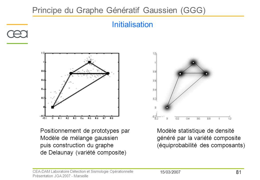 81 15/03/2007 CEA-DAM Laboratoire Détection et Sismologie Opérationnelle Présentation JGA 2007 - Marseille Principe du Graphe Génératif Gaussien (GGG)