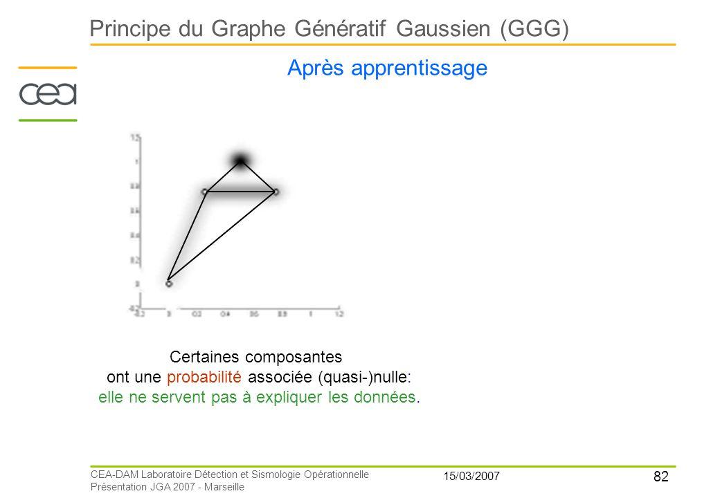 82 15/03/2007 CEA-DAM Laboratoire Détection et Sismologie Opérationnelle Présentation JGA 2007 - Marseille Principe du Graphe Génératif Gaussien (GGG)