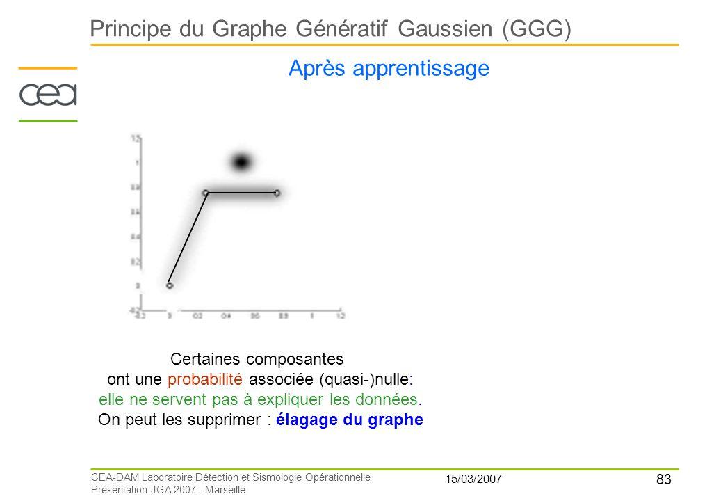 83 15/03/2007 CEA-DAM Laboratoire Détection et Sismologie Opérationnelle Présentation JGA 2007 - Marseille Principe du Graphe Génératif Gaussien (GGG)