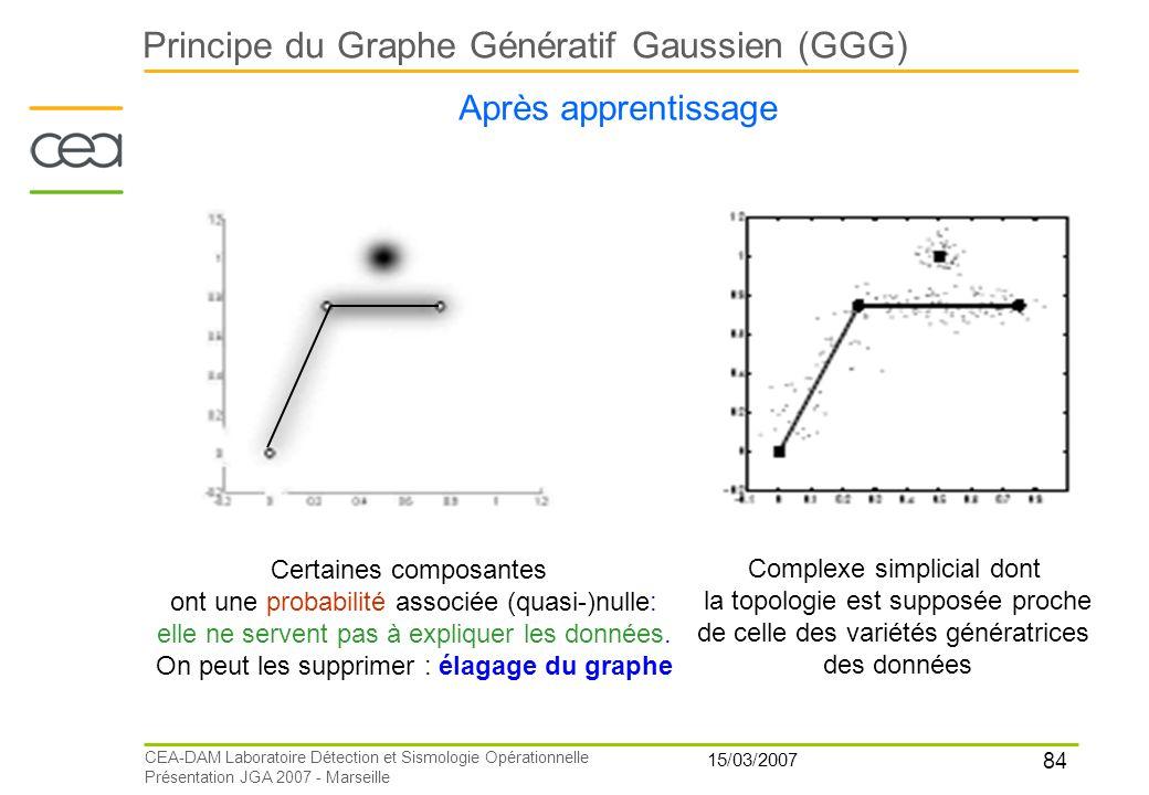 84 15/03/2007 CEA-DAM Laboratoire Détection et Sismologie Opérationnelle Présentation JGA 2007 - Marseille Principe du Graphe Génératif Gaussien (GGG)