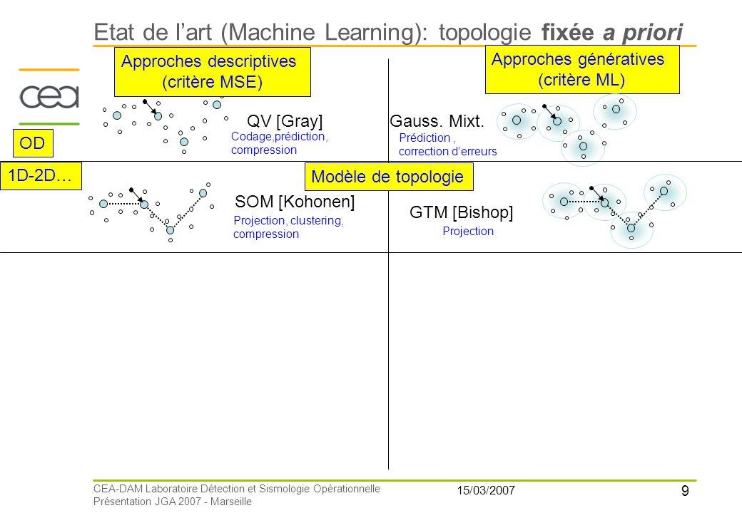 9 15/03/2007 CEA-DAM Laboratoire Détection et Sismologie Opérationnelle Présentation JGA 2007 - Marseille QV [Gray] Approches descriptives (critère MS