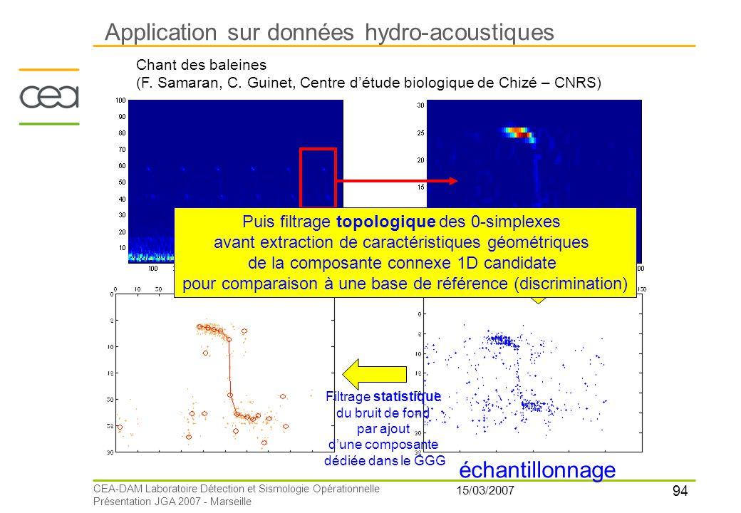 94 15/03/2007 CEA-DAM Laboratoire Détection et Sismologie Opérationnelle Présentation JGA 2007 - Marseille Application sur données hydro-acoustiques C