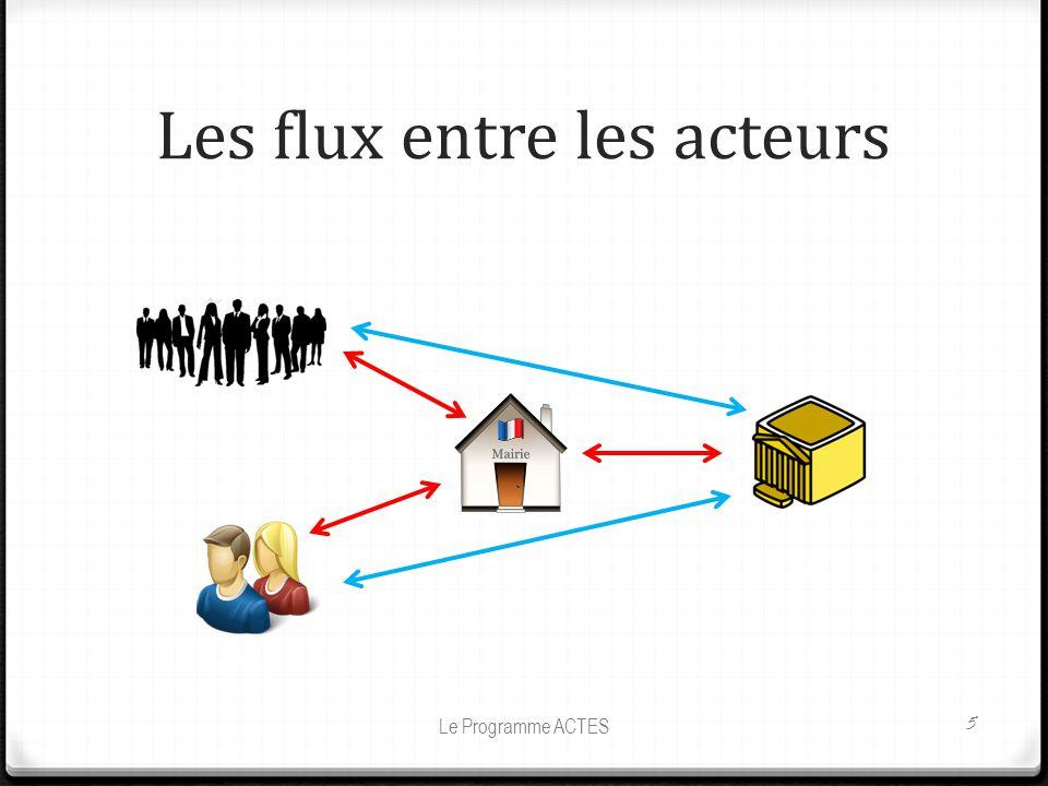 Les flux entre les acteurs Le Programme ACTES 5