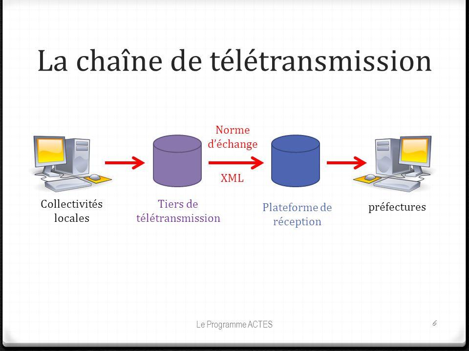 La chaîne de télétransmission Le Programme ACTES 6 Collectivités locales Tiers de télétransmission Plateforme de réception préfectures Norme déchange XML