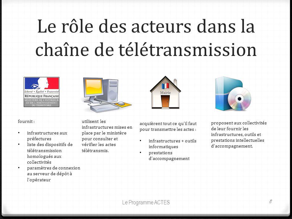 Le rôle des acteurs dans la chaîne de télétransmission Le Programme ACTES 8 fournit : infrastructures aux préfectures liste des dispositifs de télétra